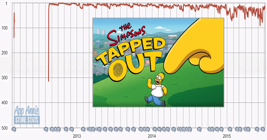 Simpsons: Tapped Out launch timeline